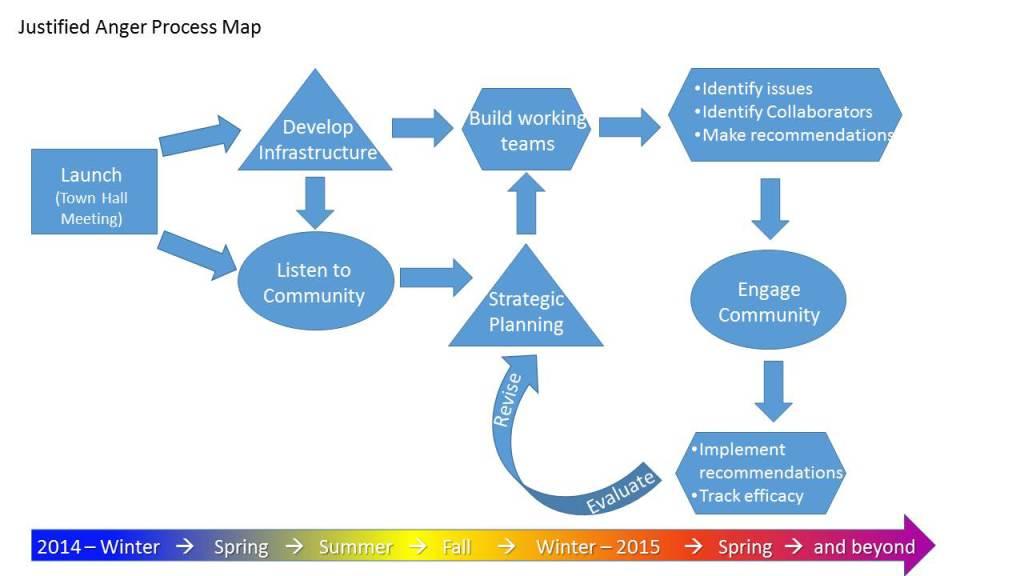 ja process map